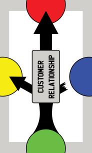 Business Process Card